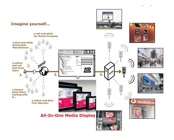 画像1: ネットワークベースデジタルサイネージシステム